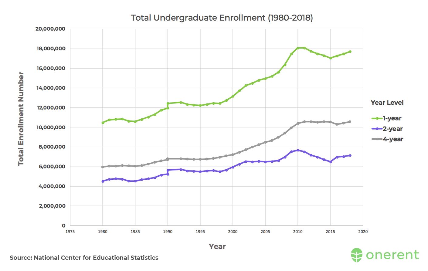 total-undergraduate-enrollment