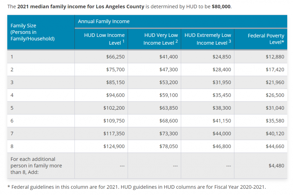 2021 median family income for Los Angeles County