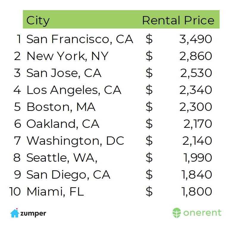 average_rent_us_june_2018