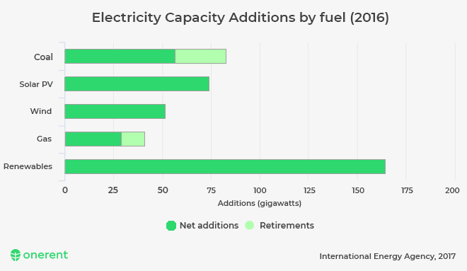 electricity-capacity-additions-by-fuel