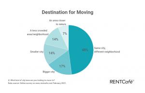 Destination for moving data