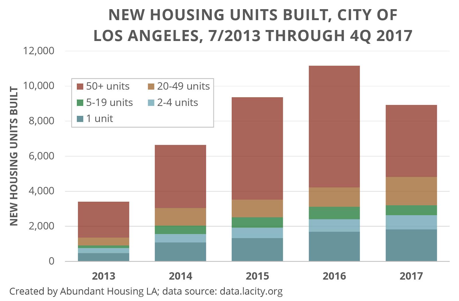new housing units built in quarter 4