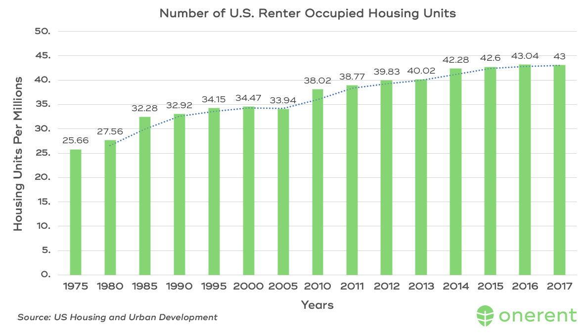 number-united-states-renter-occupied-housing-units