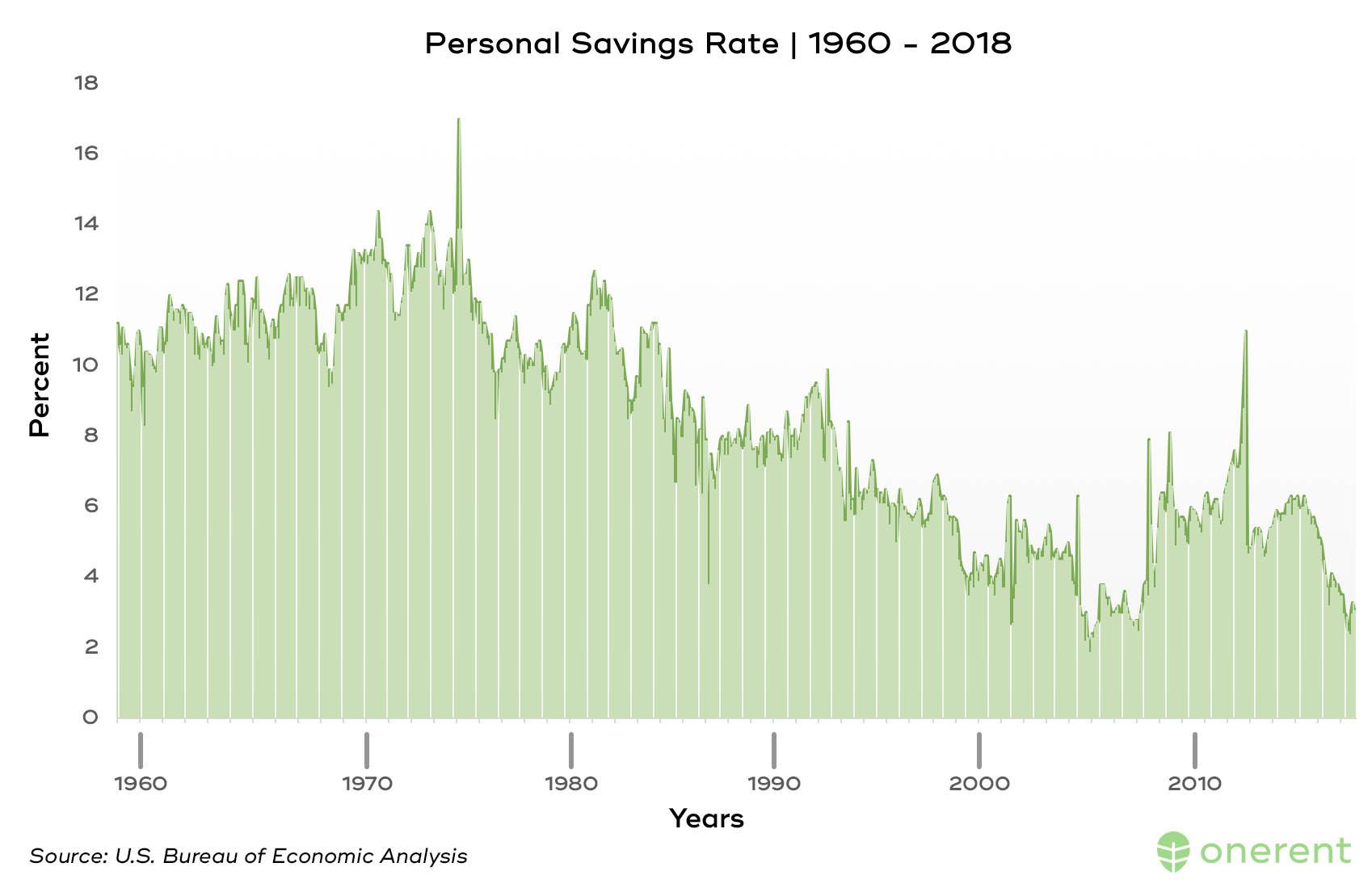 personal_savings_rate