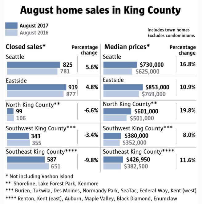 seattle home prices spike 18 percent