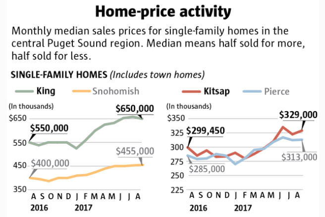 seattle home prices spike 8 percent 2017