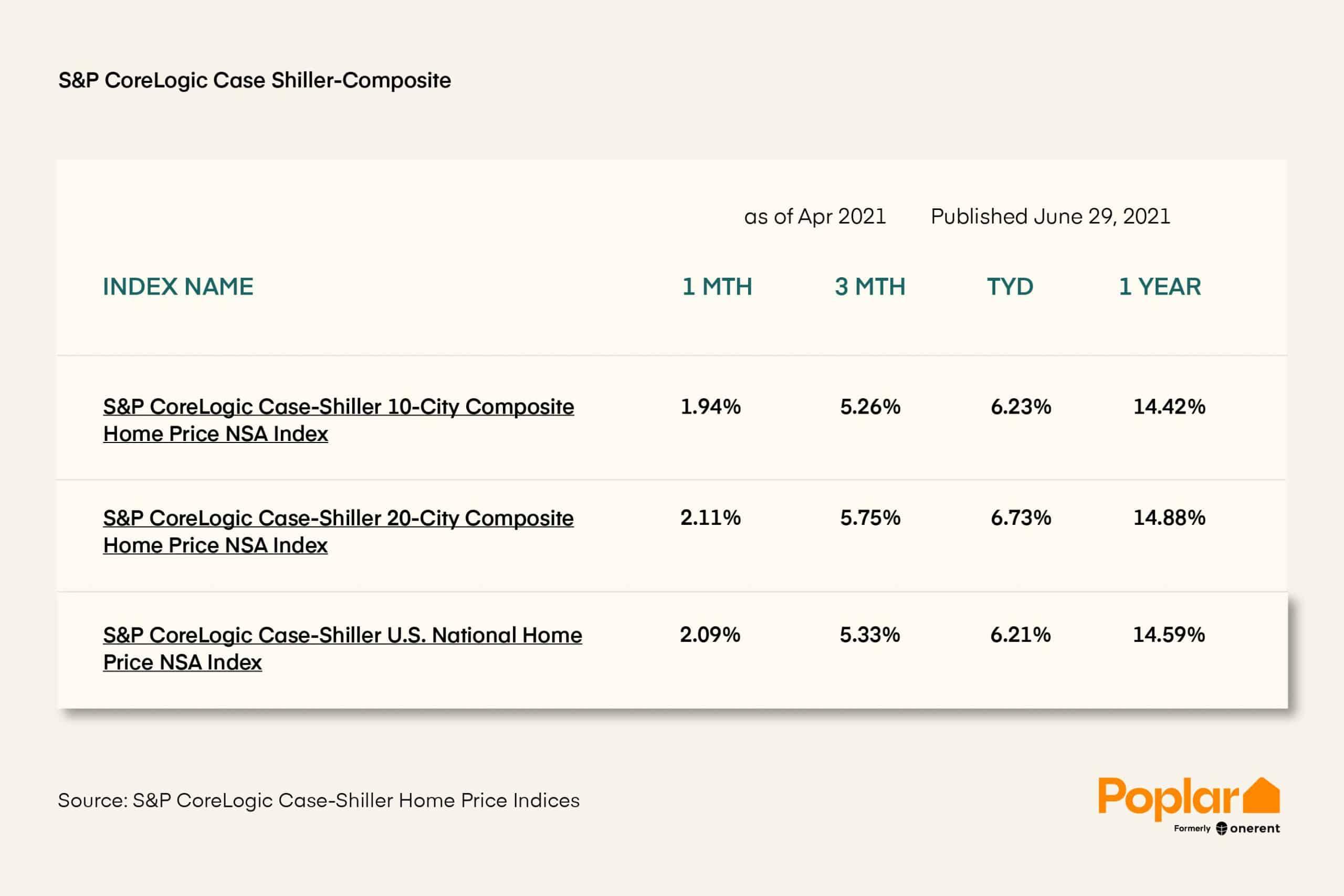 S&P CoreLogic Case Shiller Composite