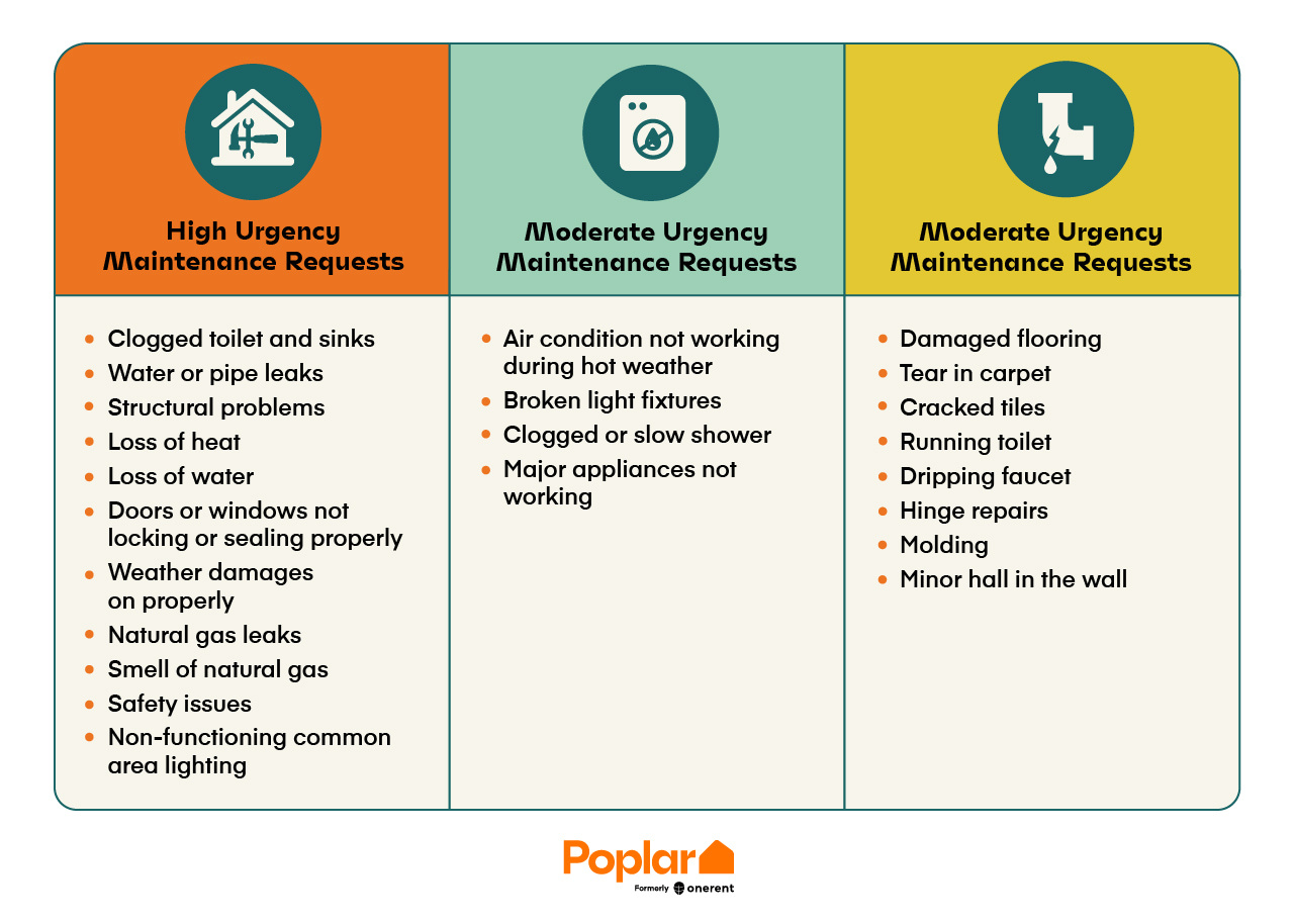 List of renters' most common maintenance requests